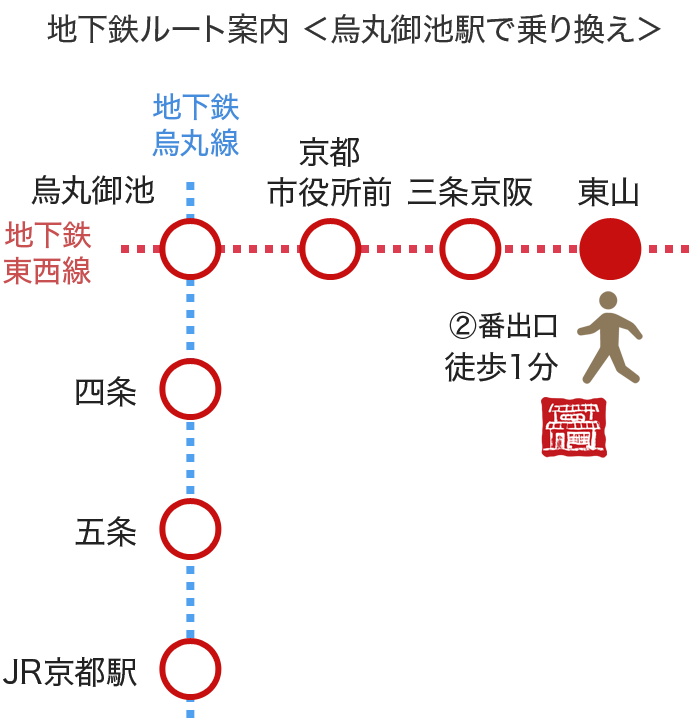 地下鉄ルート案内 <烏丸御池駅で乗り換え>